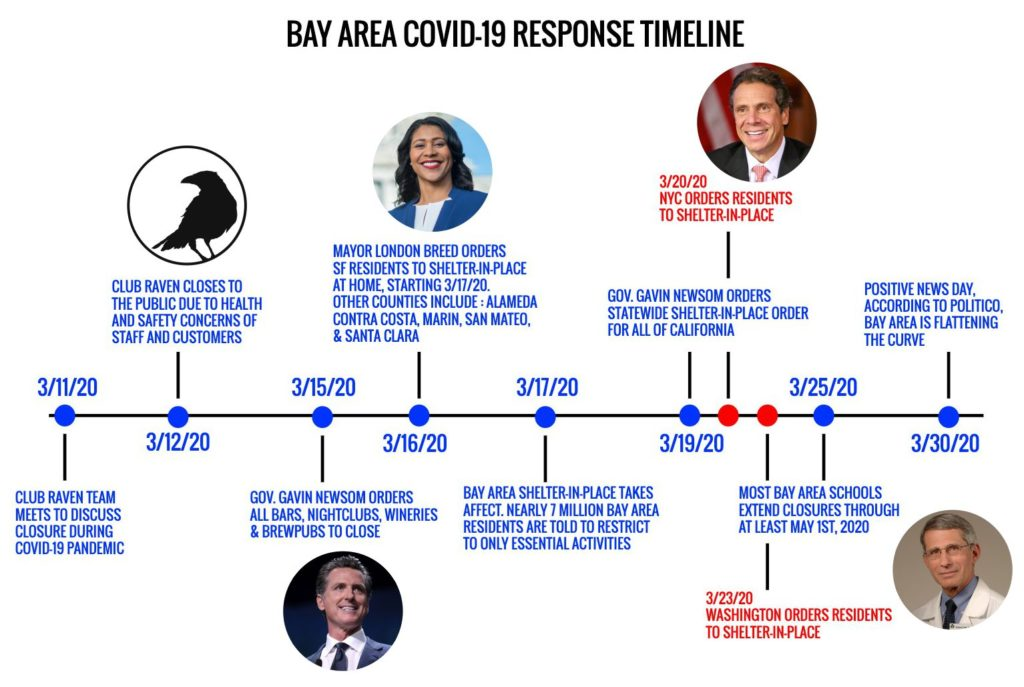 COVID-19 SF Timeline